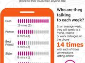 [INFOGRAPHIC] Surprise! Women Spend Months Their Life Phone Mum!