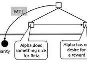 Bootstrapping Recursion into Mind Without Genes
