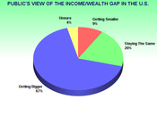Income/Wealth Growing Destabilizing Country