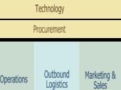 "Undergrad Strategic Management Lesson: Chapter ""The Nature Management"""